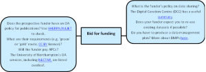 OA lifecycle bid for funding