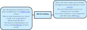 OA lifecycle bid for funding