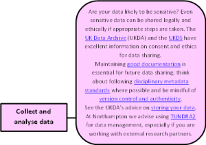 OA lifecycle data collection