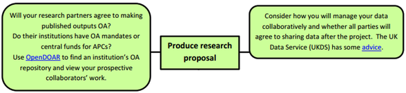 OA Lifecycle: Research Proposal