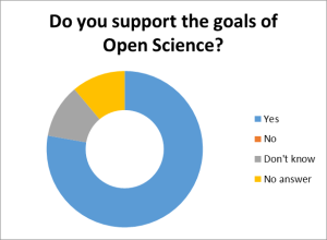 Do you support the goals of Open Science?