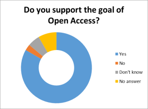 Do you support the goal of Open Access?